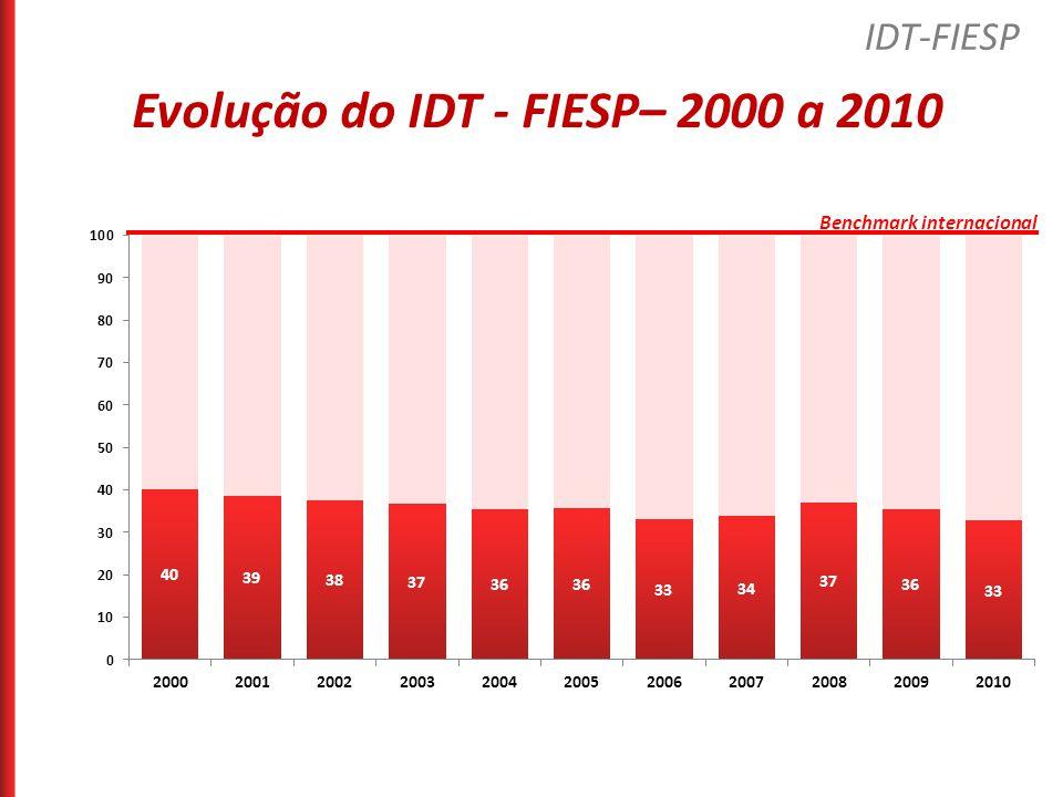 Evolução do IDT - FIESP– 2000 a 2010