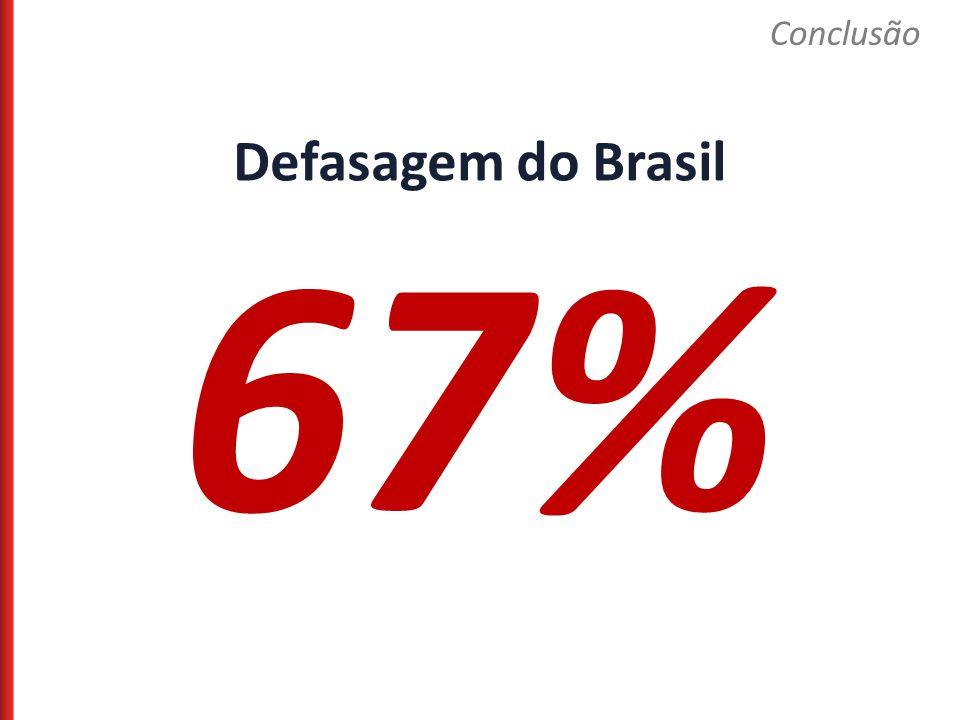 Conclusão Defasagem do Brasil 67%
