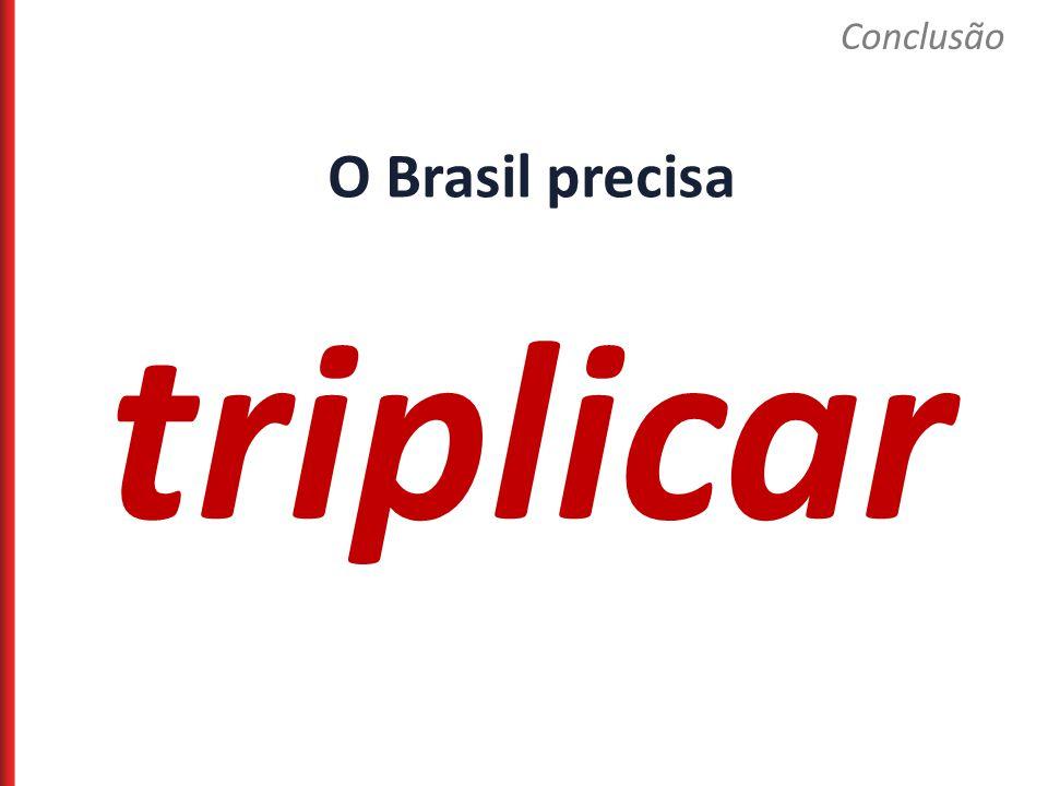 Conclusão O Brasil precisa triplicar