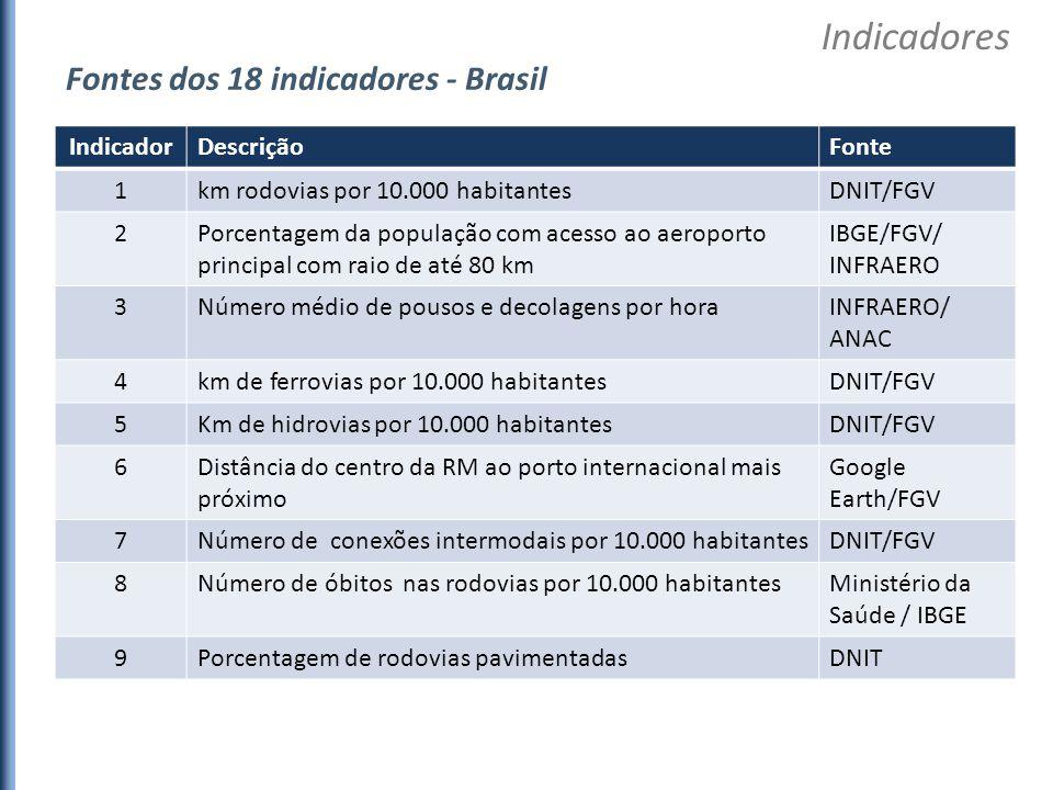 Indicadores Fontes dos 18 indicadores - Brasil Indicador Descrição