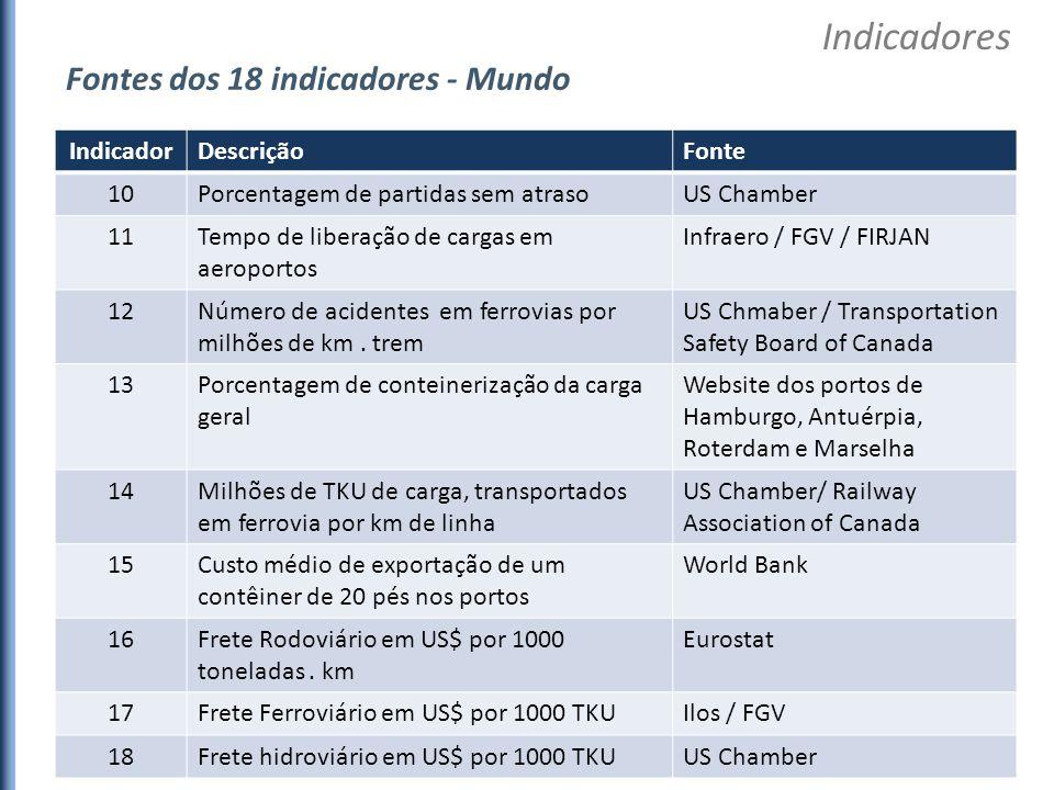 Indicadores Fontes dos 18 indicadores - Mundo Indicador Descrição