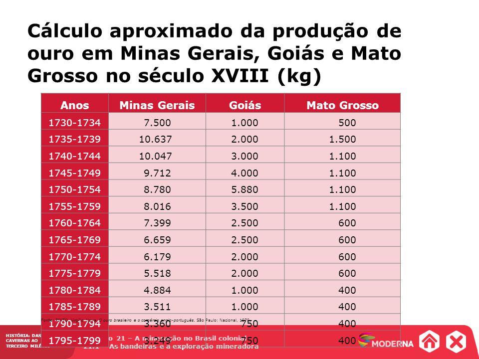 Cálculo aproximado da produção de ouro em Minas Gerais, Goiás e Mato Grosso no século XVIII (kg)
