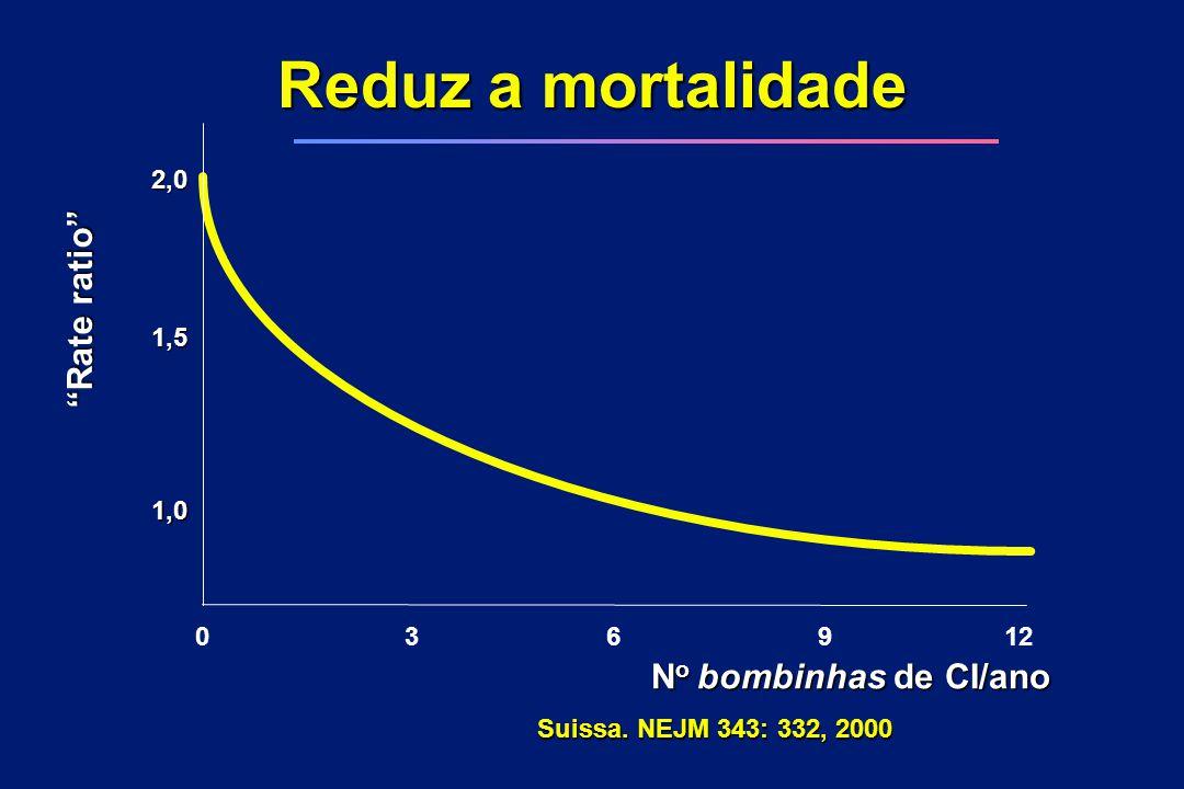Reduz a mortalidade Rate ratio No bombinhas de CI/ano 3 6 9 12 1,0