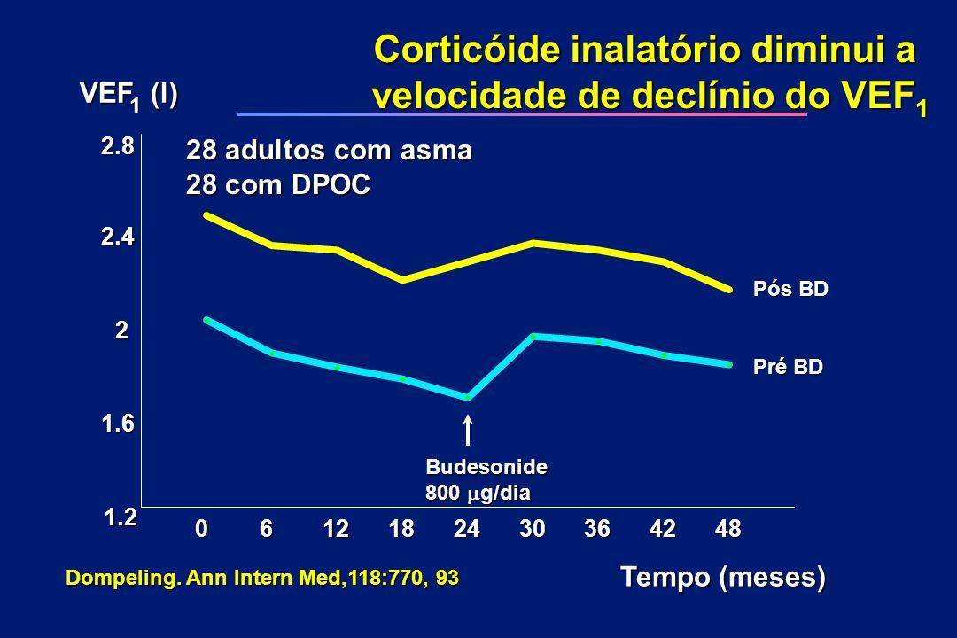Corticóide inalatório diminui a velocidade de declínio do VEF1