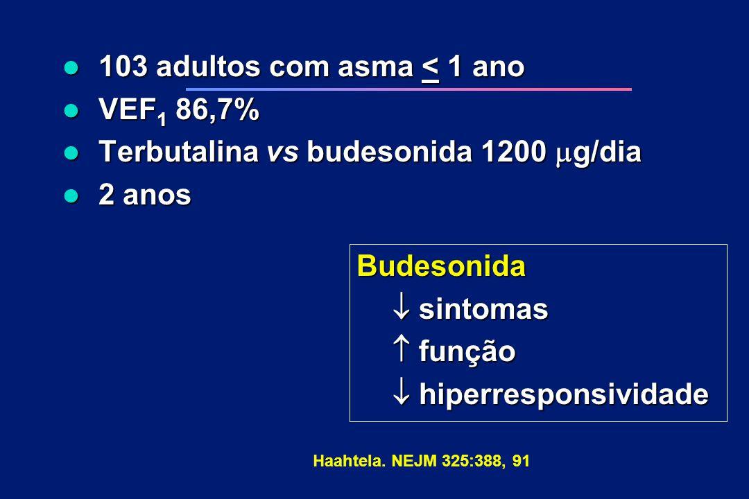 103 adultos com asma < 1 ano VEF1 86,7%