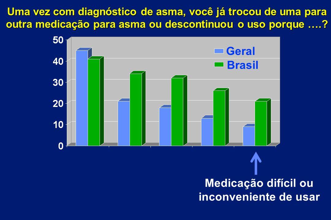 Brasil Geral Medicação difícil ou inconveniente de usar