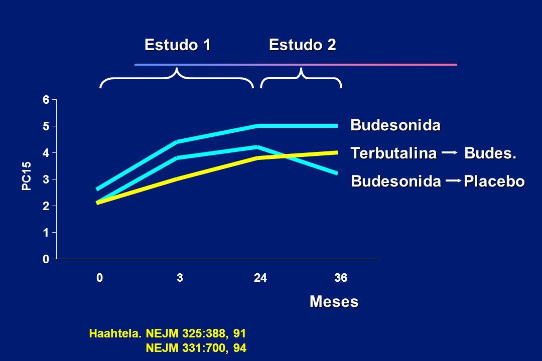 Budesonida Placebo Budes. Terbutalina Estudo 1 Estudo 2