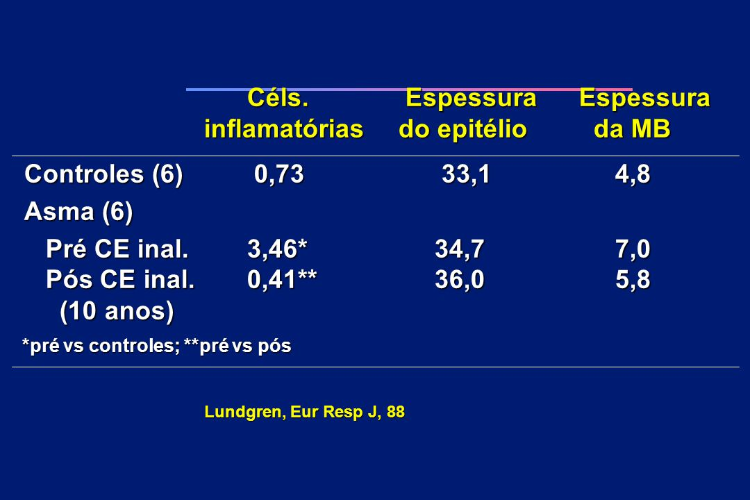 Céls. Espessura Espessura inflamatórias do epitélio da MB