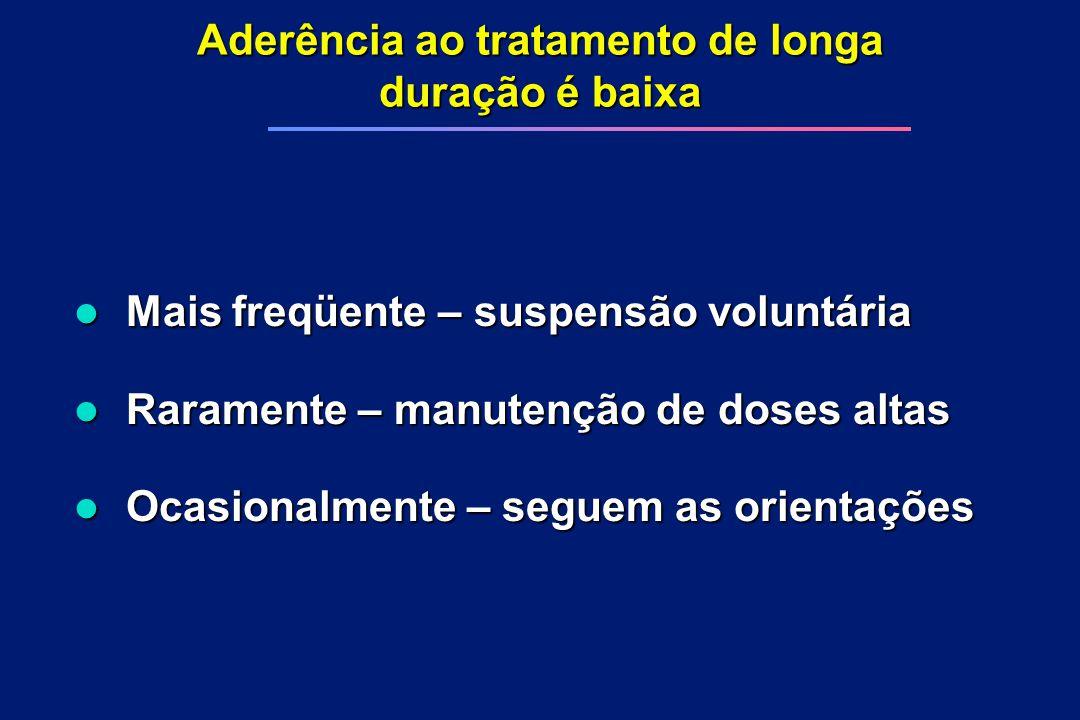 Aderência ao tratamento de longa duração é baixa