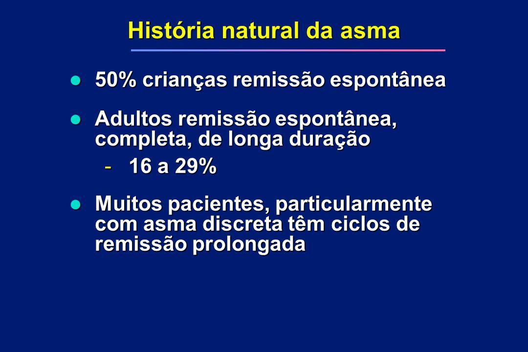 História natural da asma