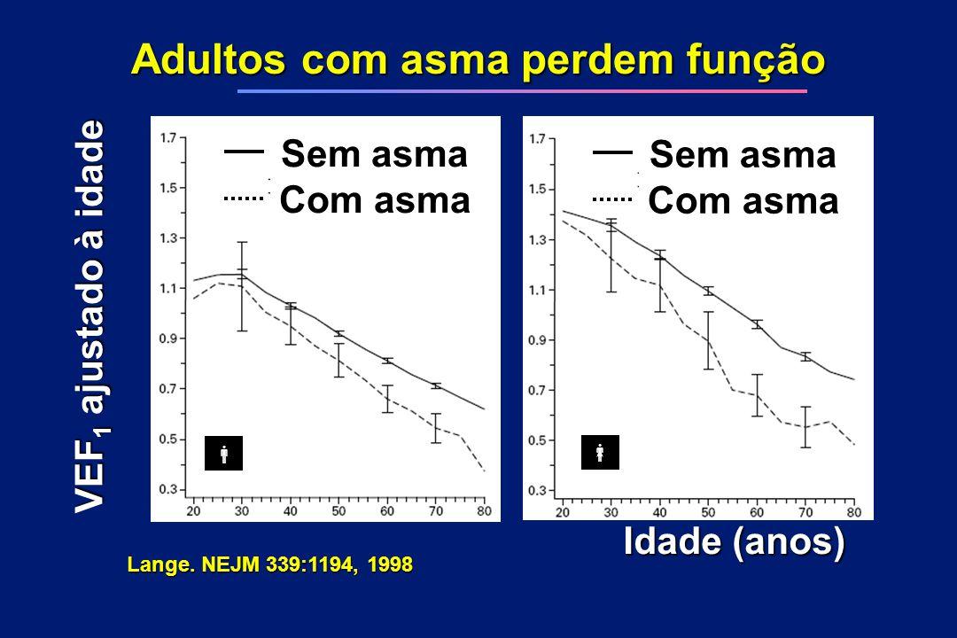 Adultos com asma perdem função