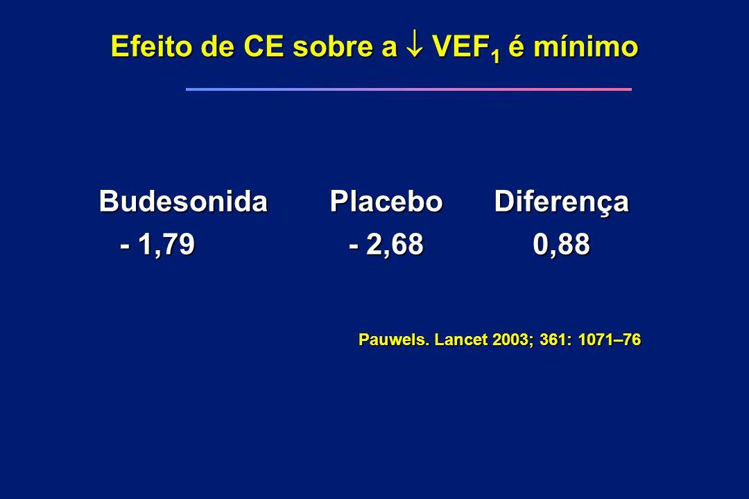 Efeito de CE sobre a  VEF1 é mínimo