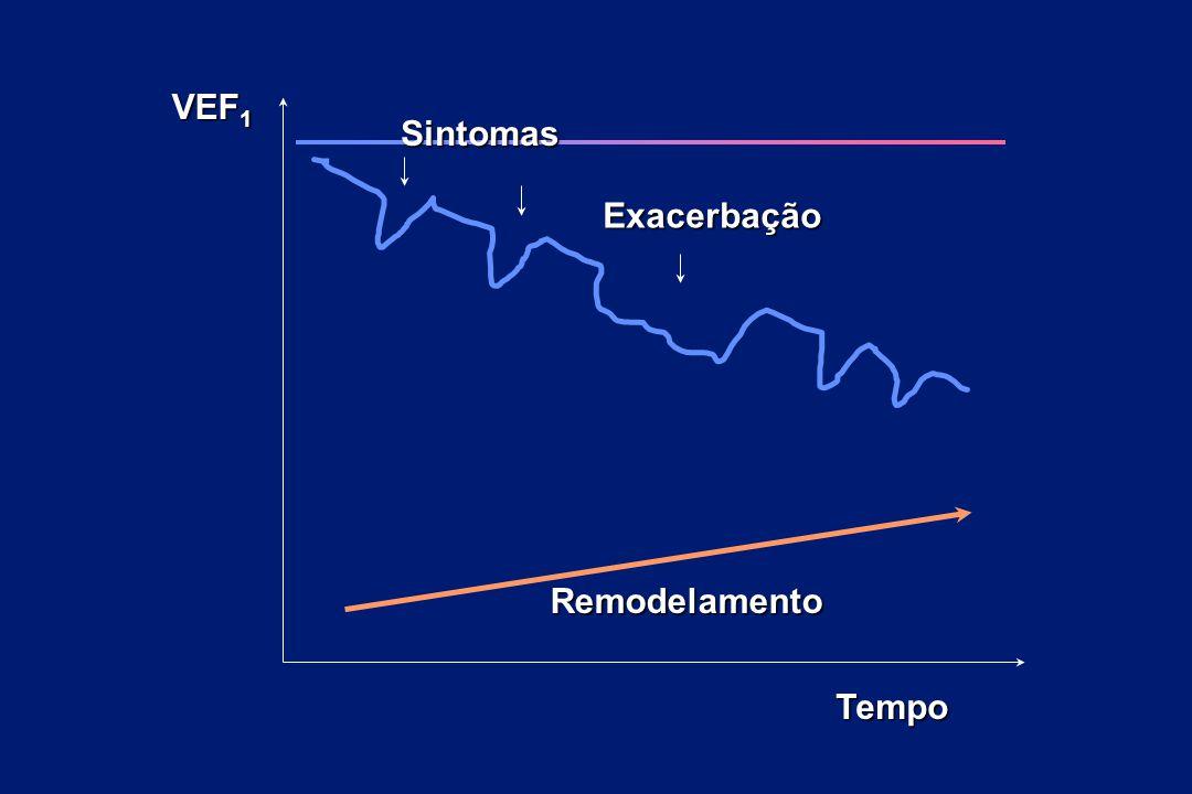 Sintomas Exacerbação VEF1 Tempo Remodelamento