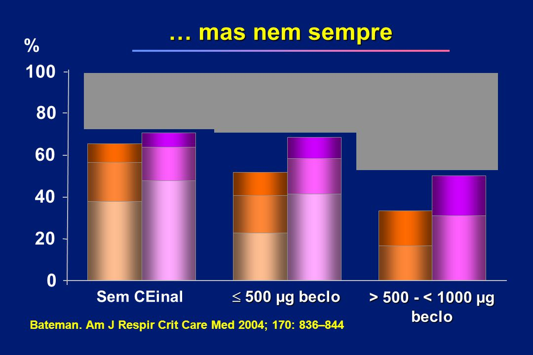 Bateman. Am J Respir Crit Care Med 2004; 170: 836–844
