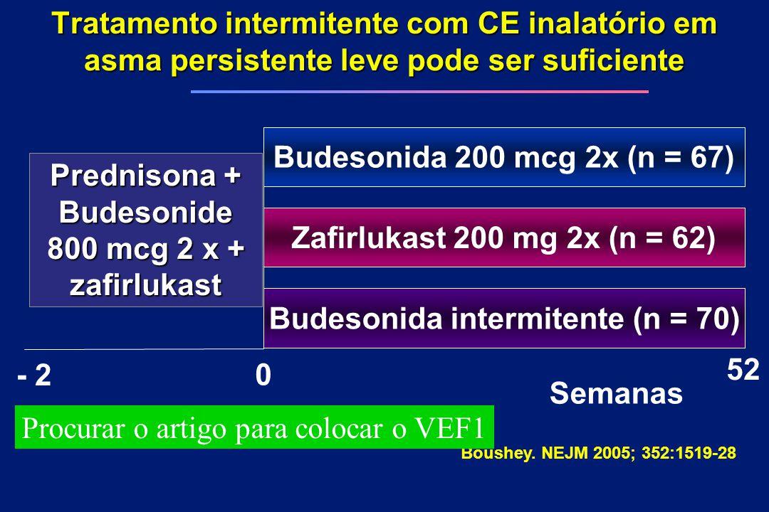 Budesonida intermitente (n = 70) Budesonide 800 mcg 2 x + zafirlukast
