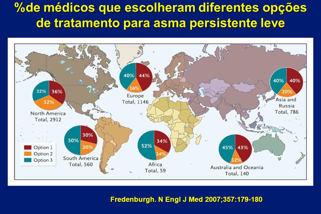 %de médicos que escolheram diferentes opções de tratamento para asma persistente leve