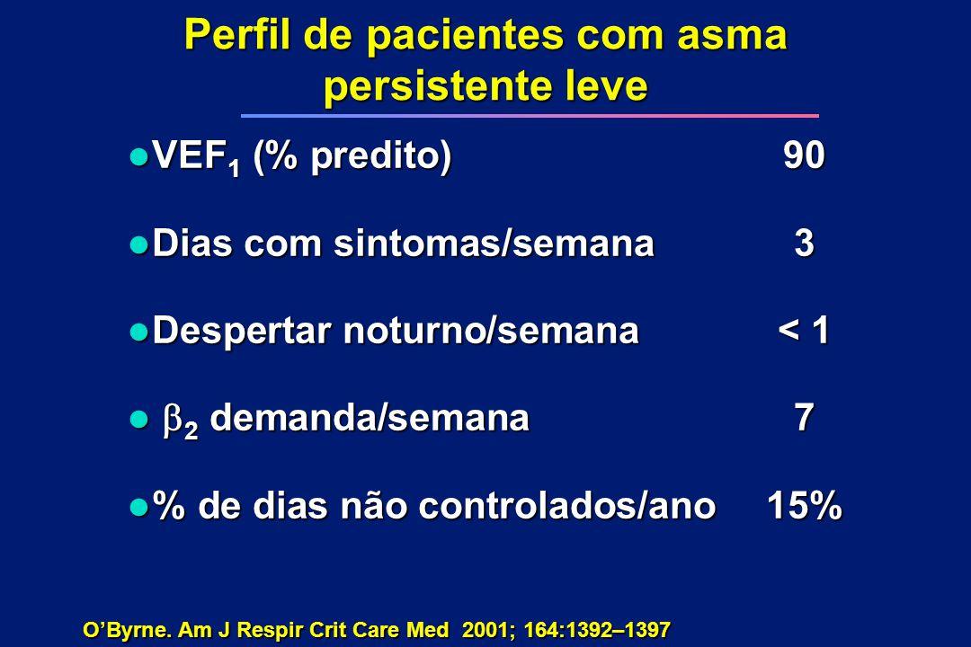 Perfil de pacientes com asma persistente leve