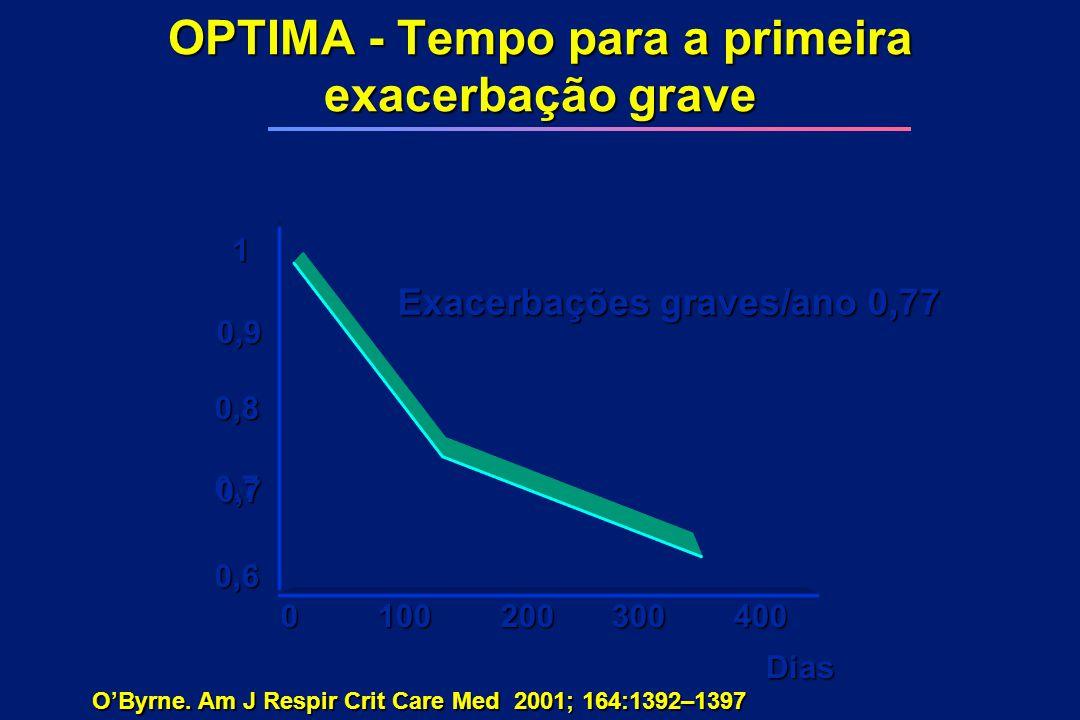 OPTIMA - Tempo para a primeira exacerbação grave