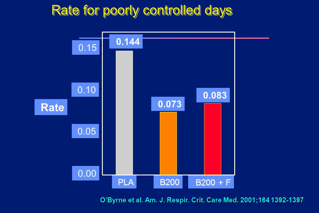 Rate for poorly controlled days