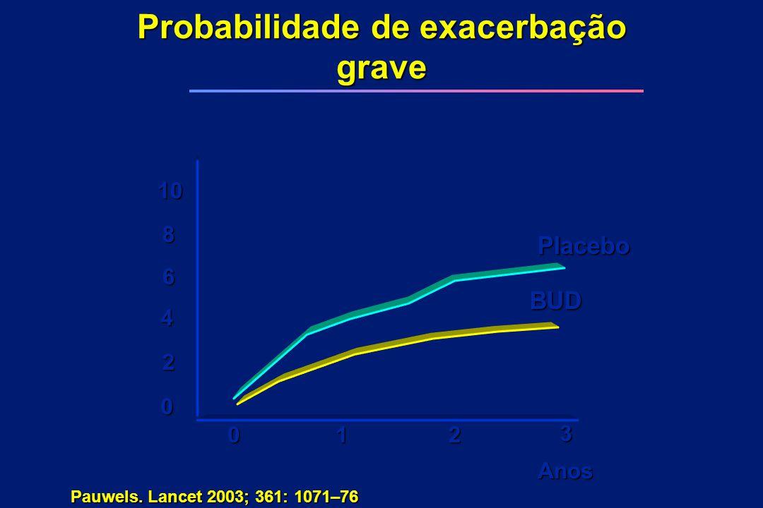 Probabilidade de exacerbação grave