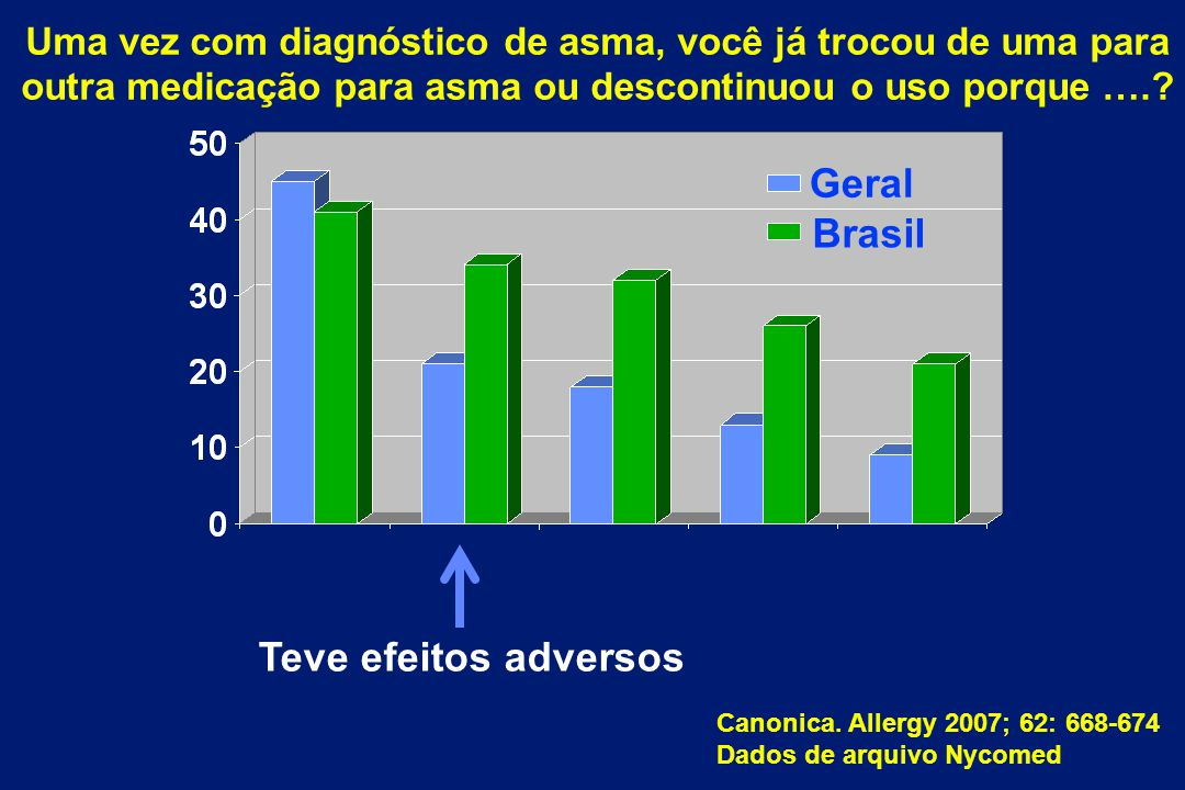 Brasil Geral Teve efeitos adversos