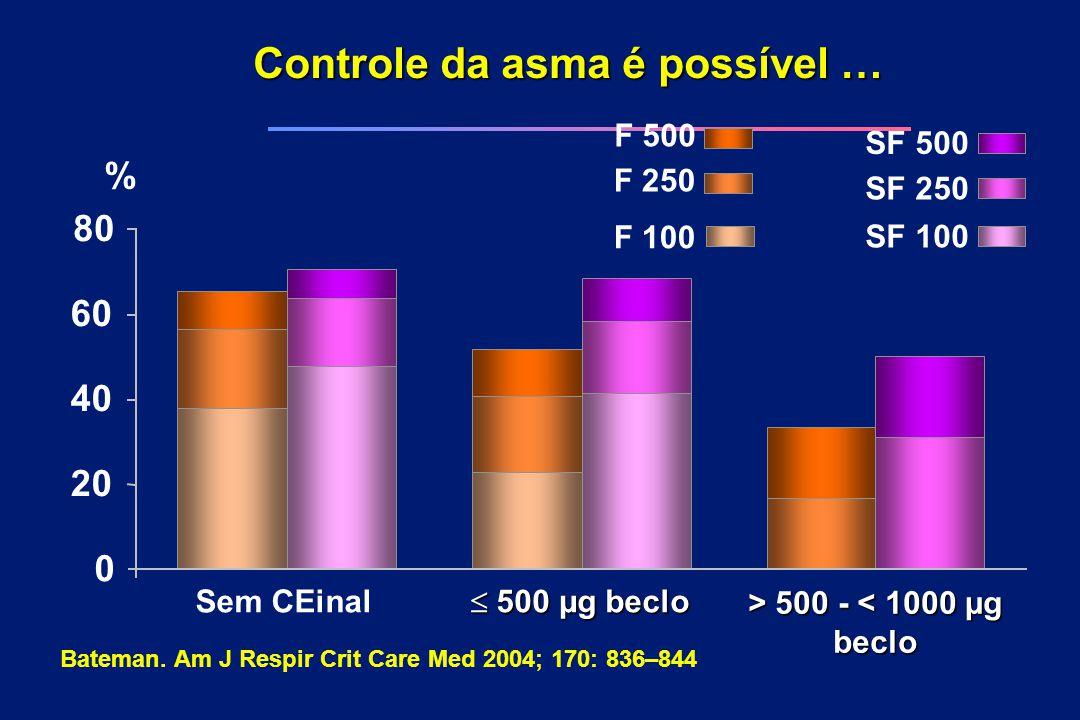 Controle da asma é possível …