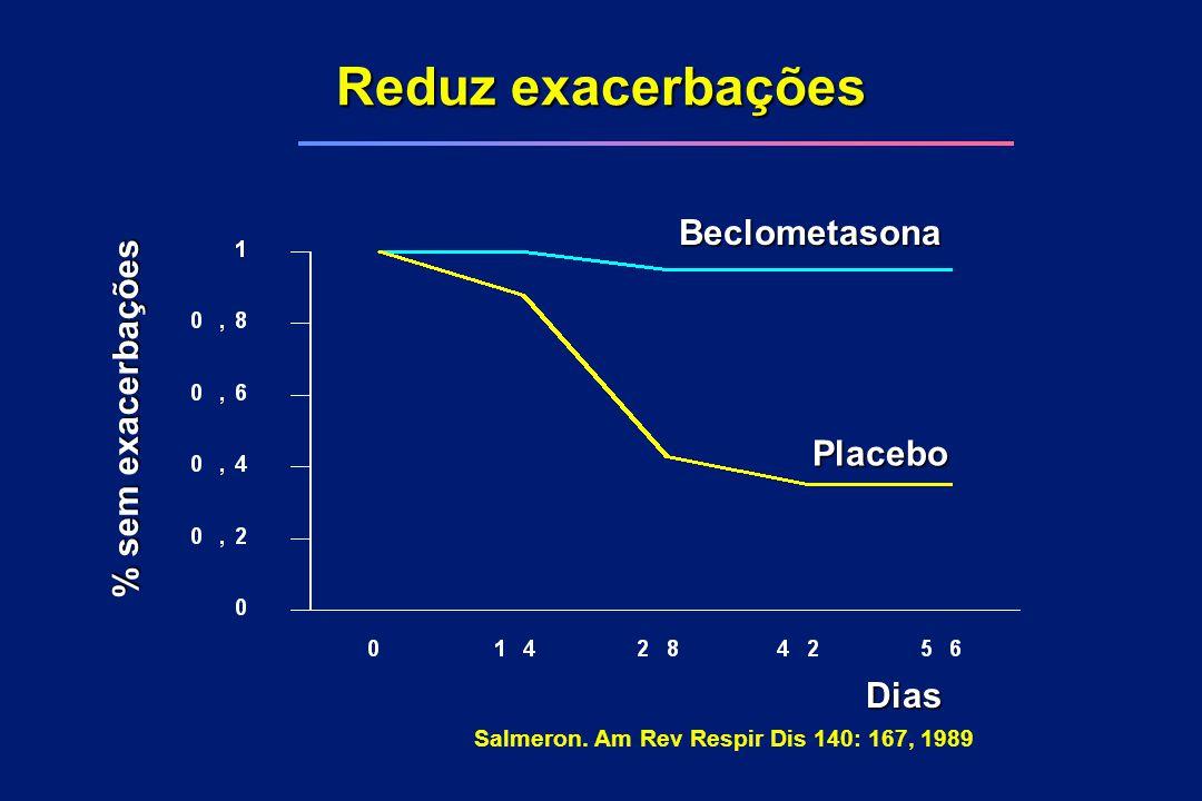 Reduz exacerbações Beclometasona % sem exacerbações Placebo Dias