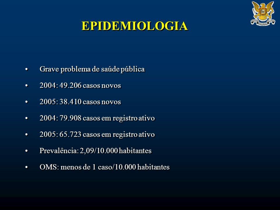 EPIDEMIOLOGIA Grave problema de saúde pública 2004: 49.206 casos novos
