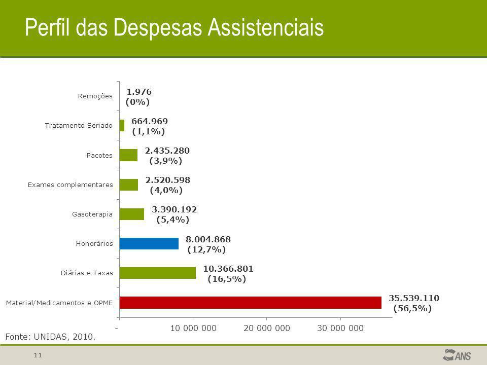 Perfil das Despesas Assistenciais