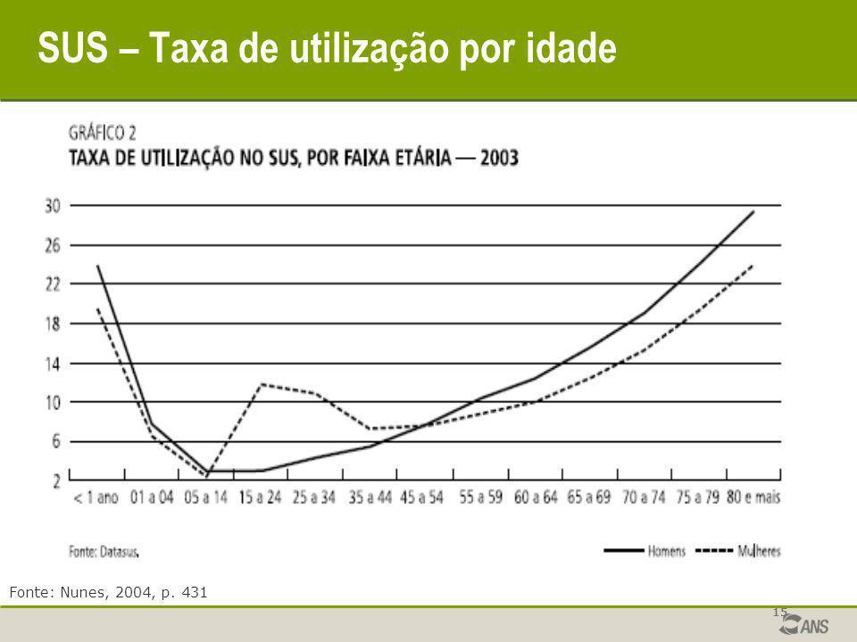 SUS – Taxa de utilização por idade