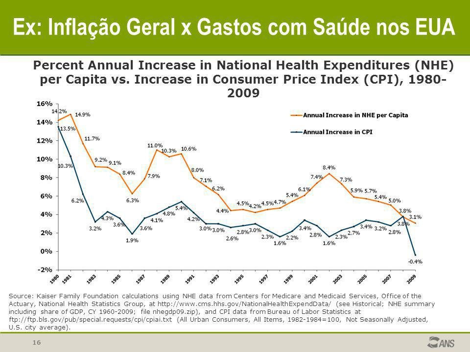 Ex: Inflação Geral x Gastos com Saúde nos EUA