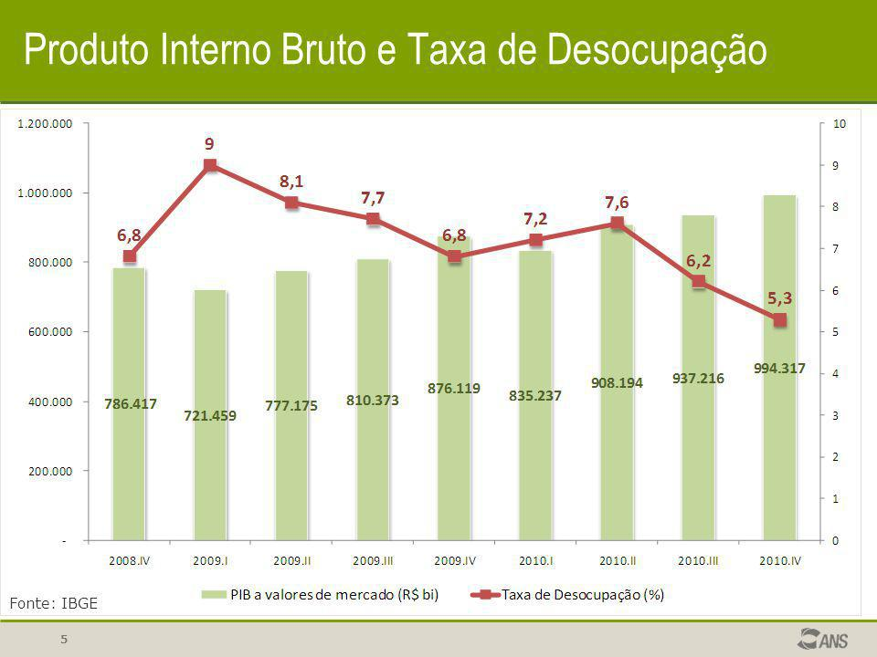 Produto Interno Bruto e Taxa de Desocupação