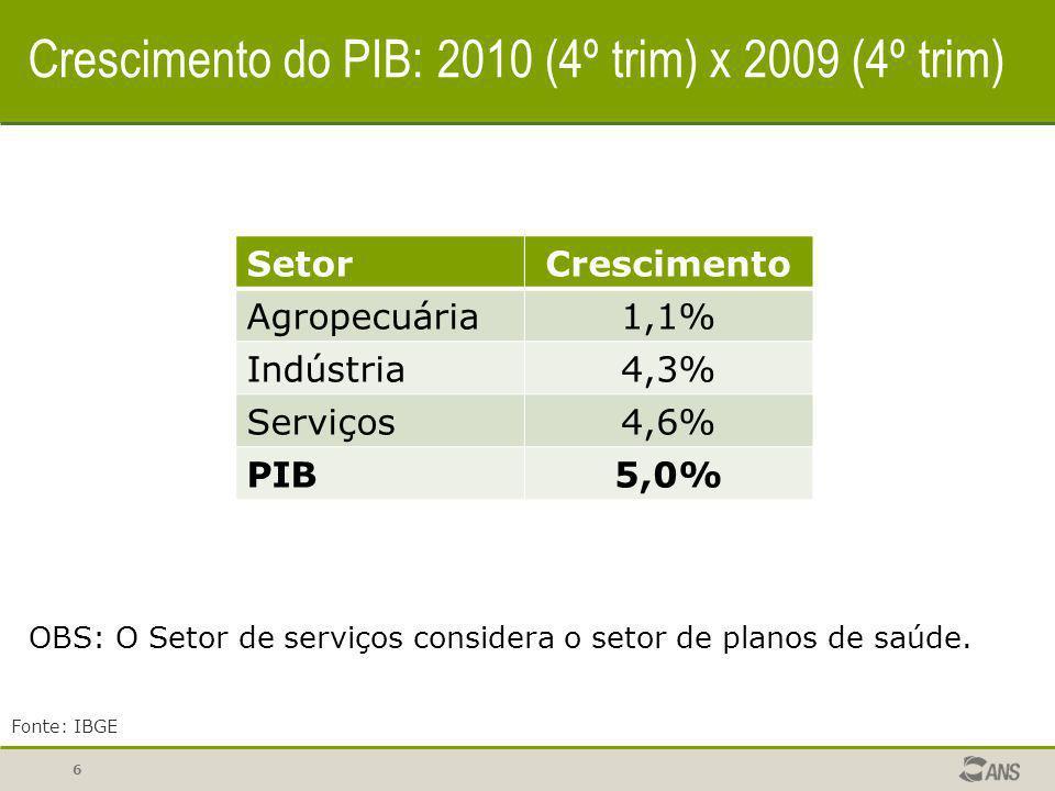 Crescimento do PIB: 2010 (4º trim) x 2009 (4º trim)