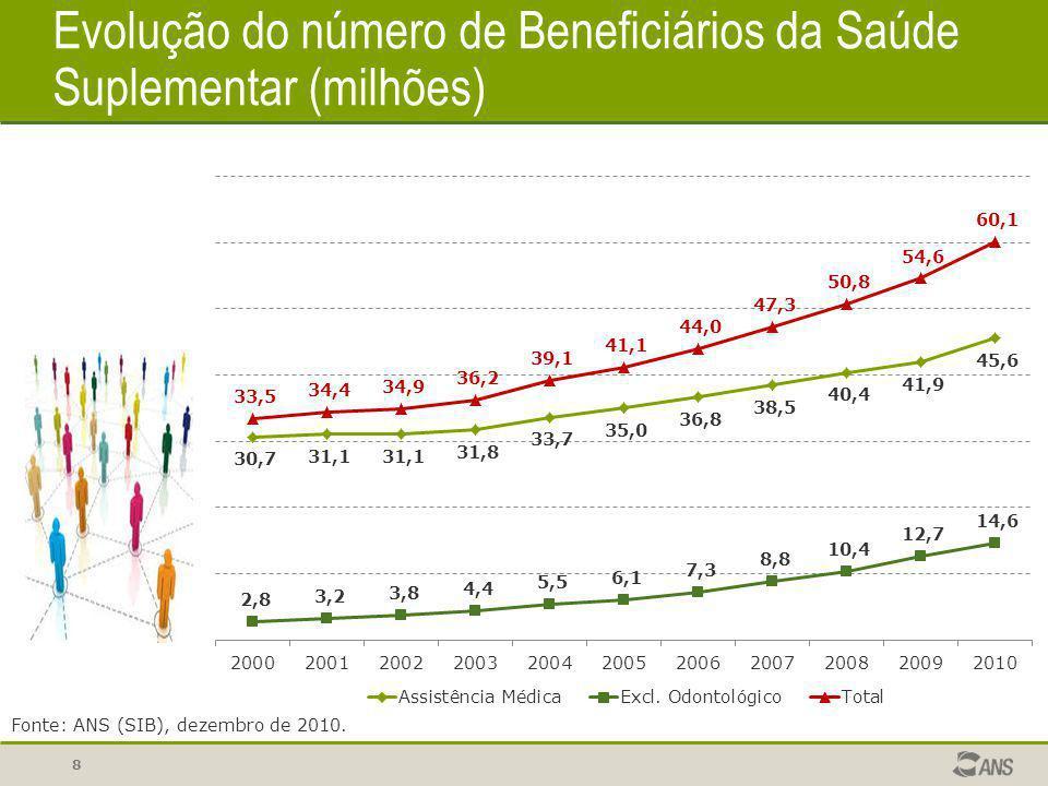 Evolução do número de Beneficiários da Saúde Suplementar (milhões)