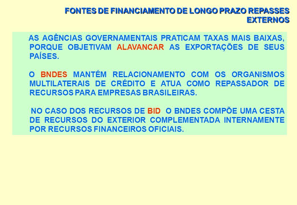 FONTES DE FINANCIAMENTO DE LONGO PRAZO REPASSES EXTERNOS