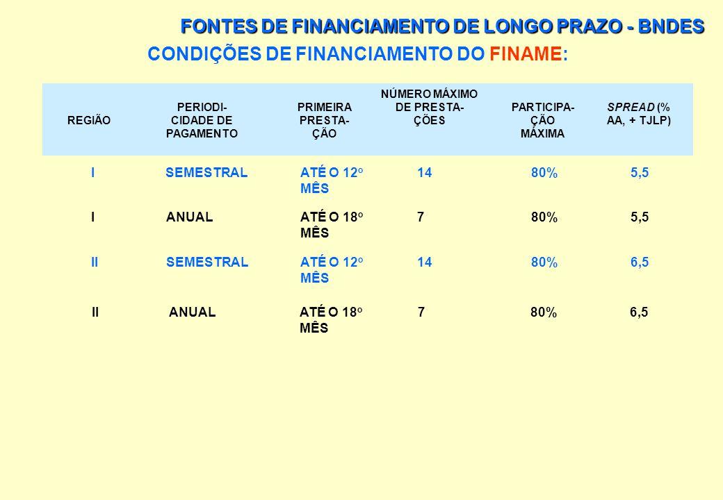 CONDIÇÕES DE FINANCIAMENTO DO FINAME: