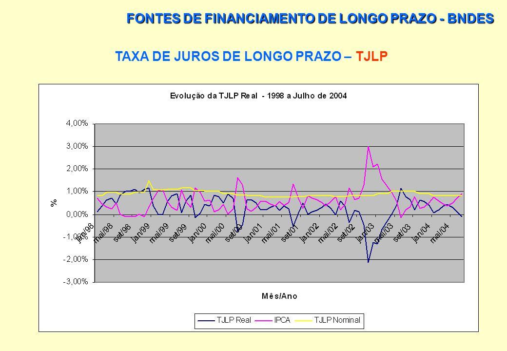 TAXA DE JUROS DE LONGO PRAZO – TJLP