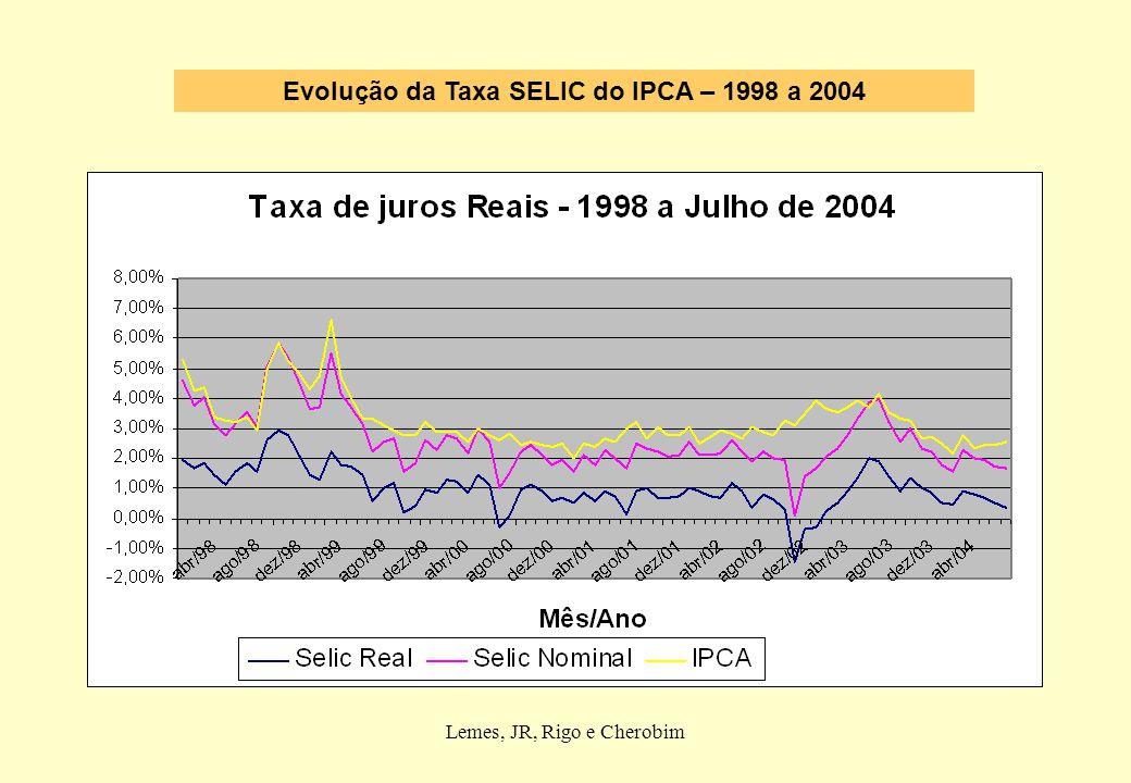 Evolução da Taxa SELIC do IPCA – 1998 a 2004