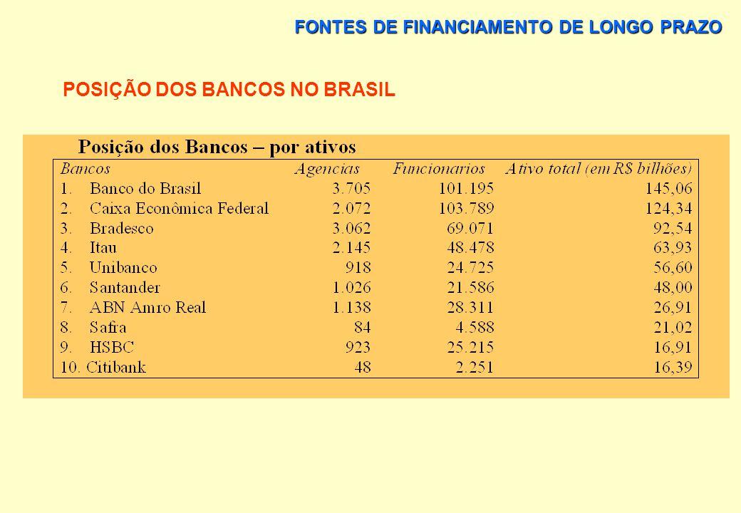 POSIÇÃO DOS BANCOS NO BRASIL