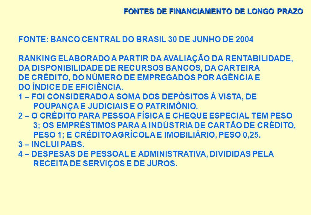 FONTE: BANCO CENTRAL DO BRASIL 30 DE JUNHO DE 2004