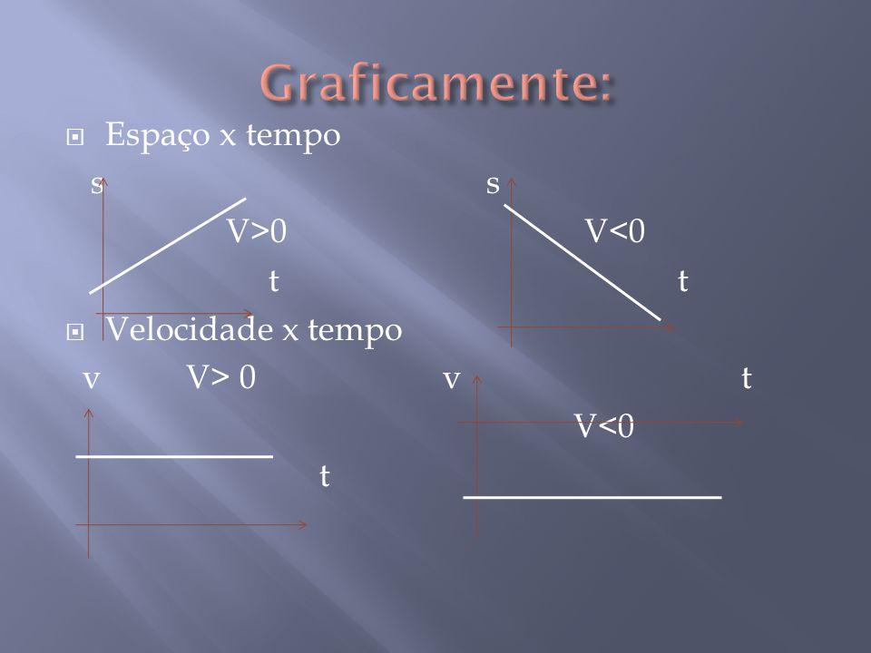 Graficamente: Espaço x tempo s s V>0 V<0 t t Velocidade x tempo