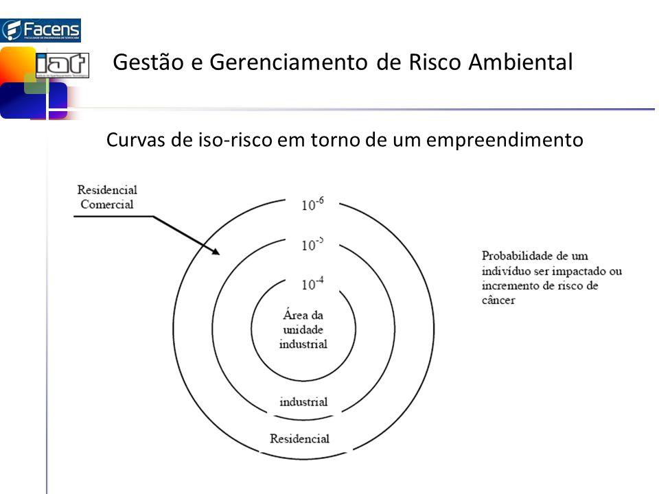 Gestão e Gerenciamento de Risco Ambiental