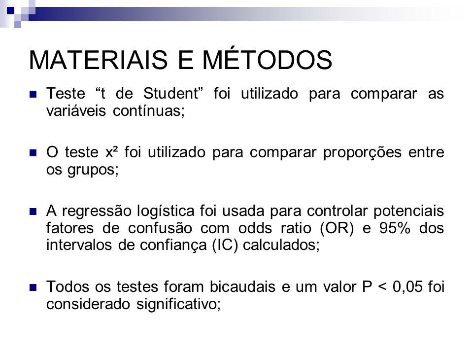 MATERIAIS E MÉTODOS Teste t de Student foi utilizado para comparar as variáveis contínuas;