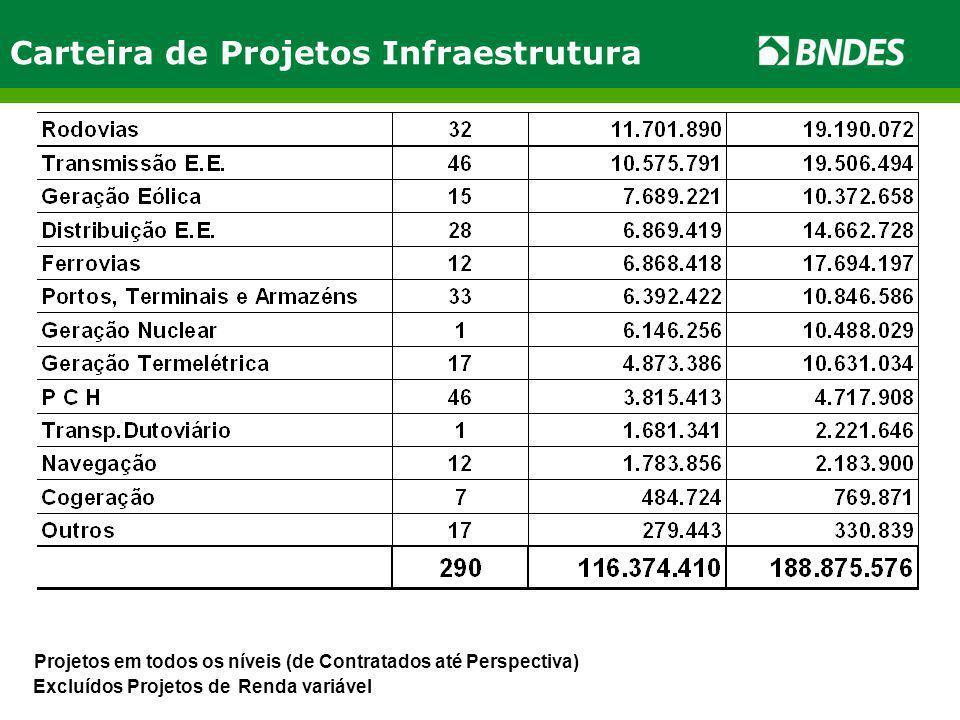 Carteira de Projetos Infraestrutura