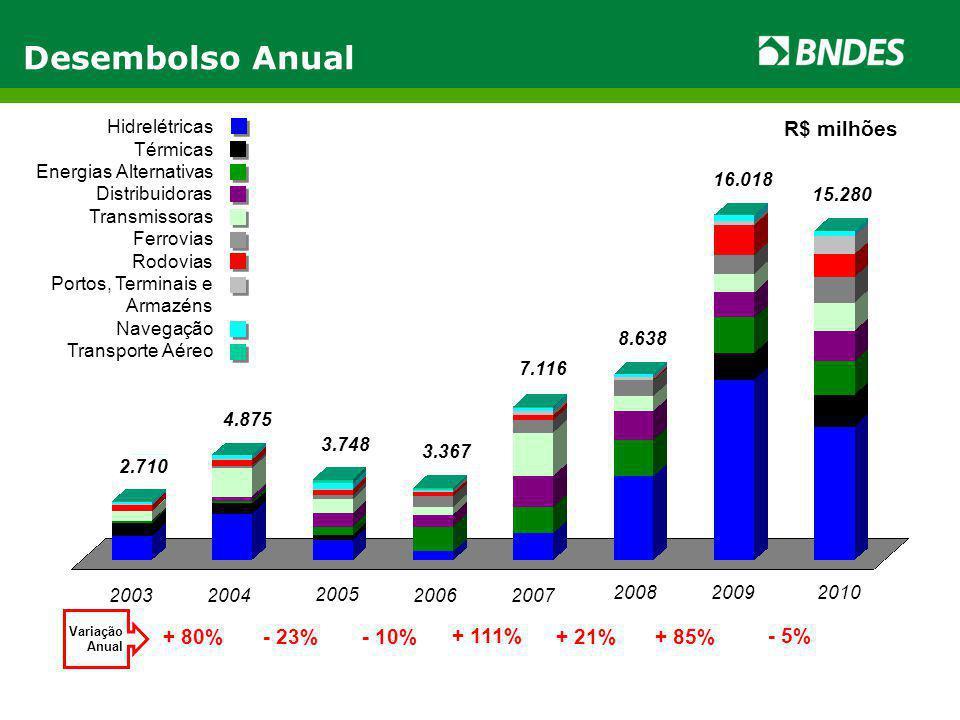 Desembolso Anual R$ milhões + 80% - 23% - 10% + 111% + 21% + 85% - 5%