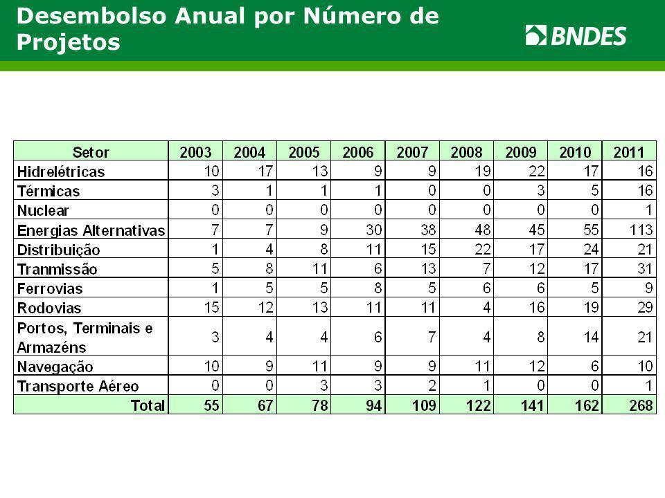 Desembolso Anual por Número de Projetos