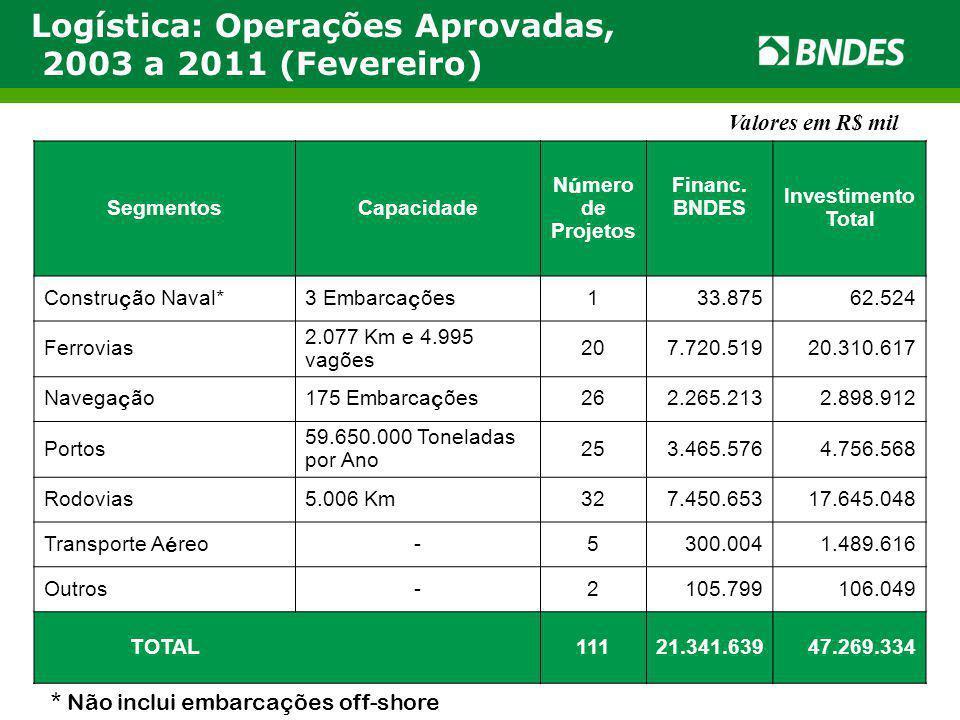 Logística: Operações Aprovadas, 2003 a 2011 (Fevereiro)