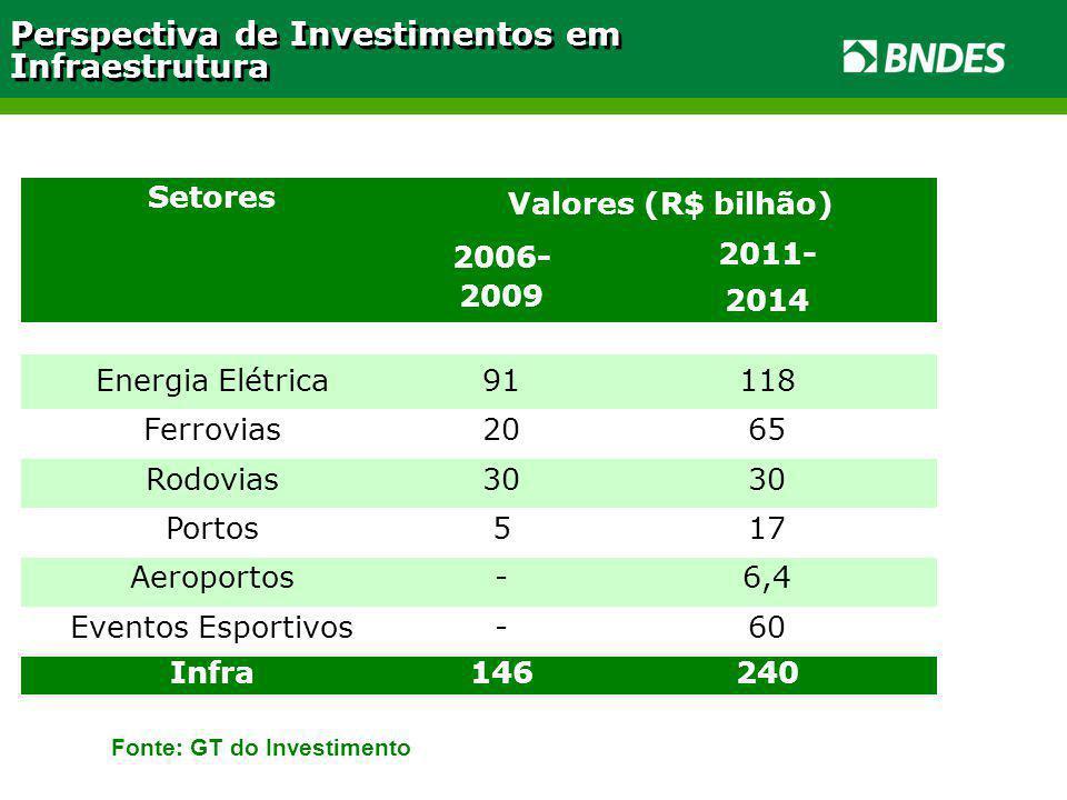 Fonte: GT do Investimento