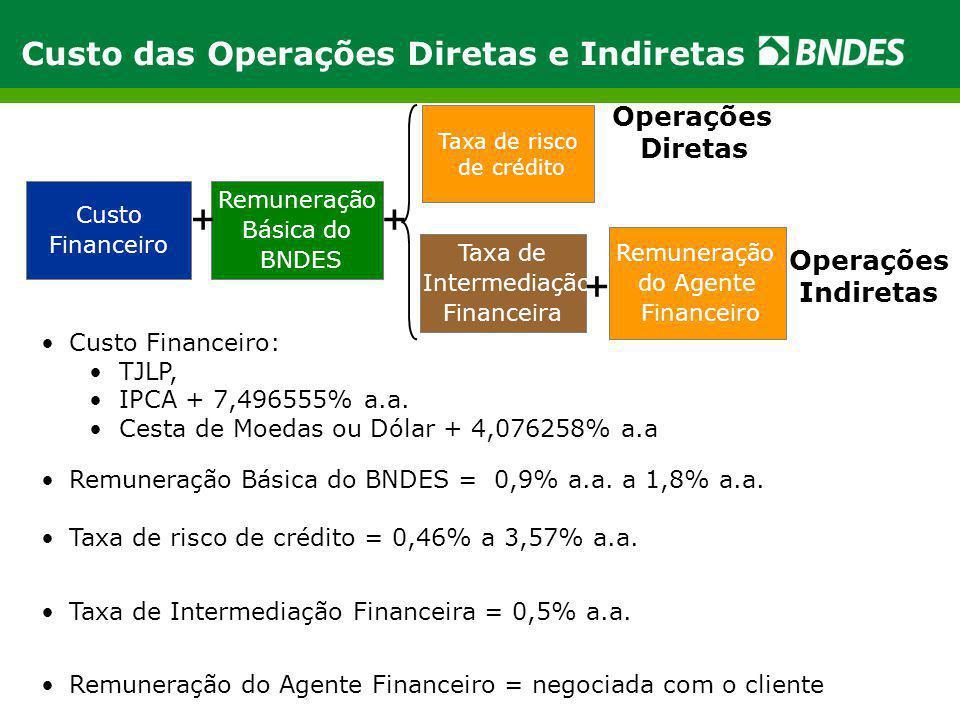 + + + Custo das Operações Diretas e Indiretas Operações Diretas