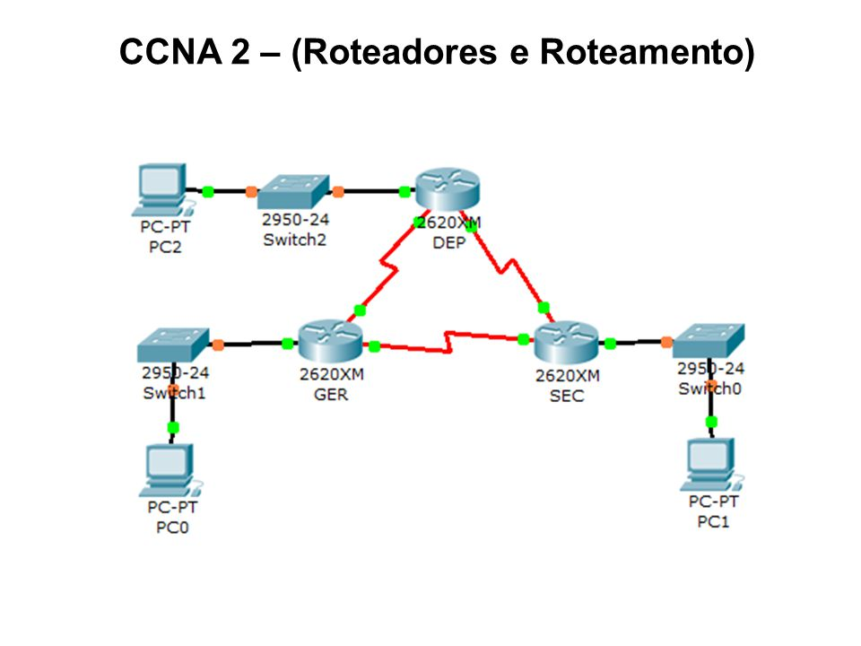 CCNA 2 – (Roteadores e Roteamento)